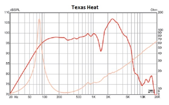 texas heat vs celstion